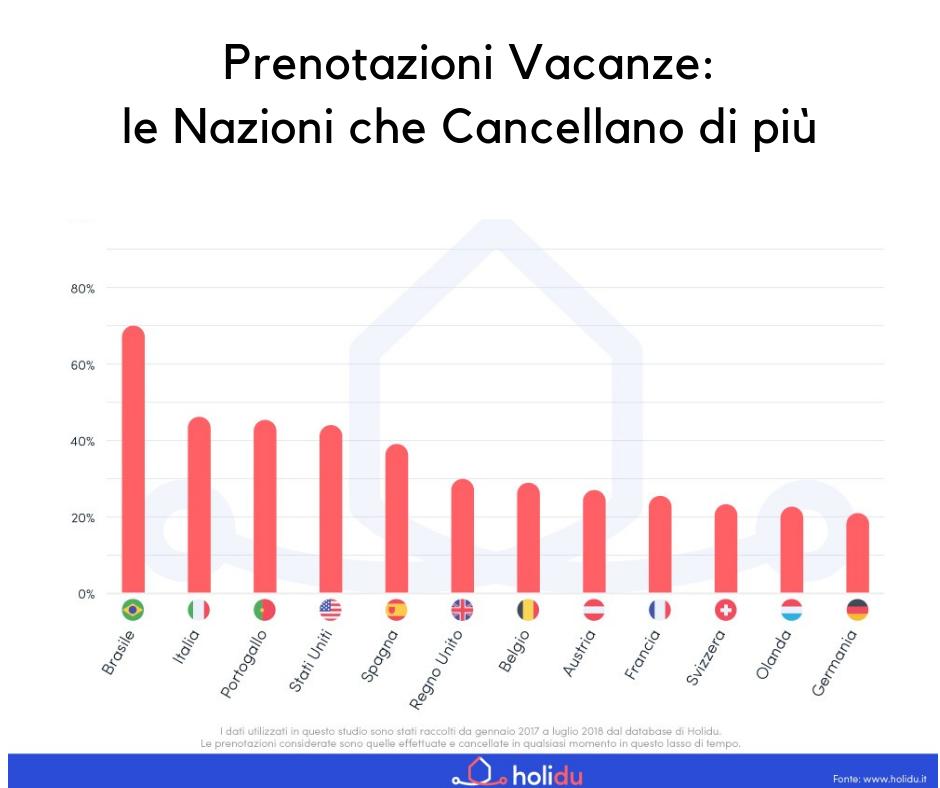 tasso di cancellazione prenotazione vacanze per nazione